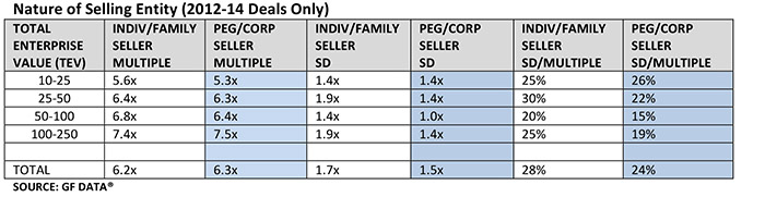 Nature of Selling Entity (2012-14 Deals Only)