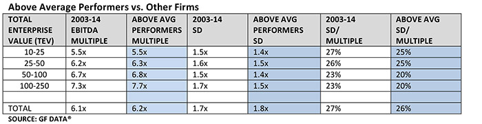 Above Average Performers vs. Other Firms